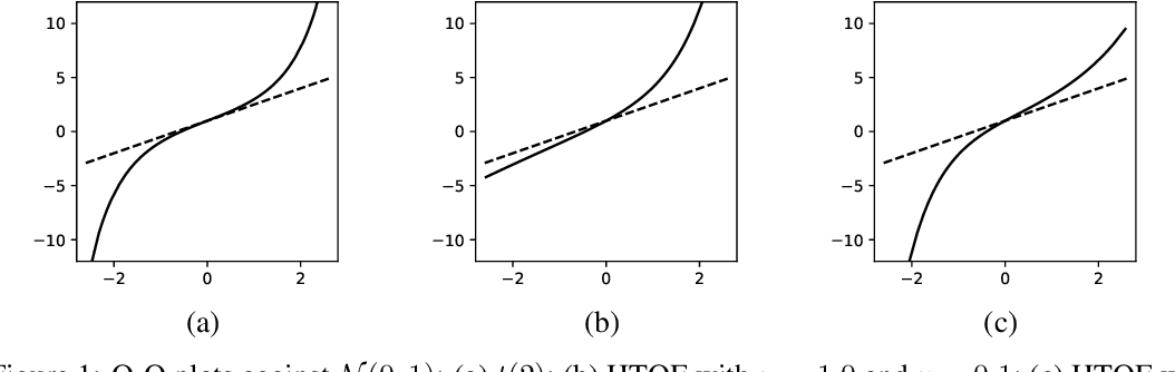 Figure 1 for Parsimonious Quantile Regression of Financial Asset Tail Dynamics via Sequential Learning