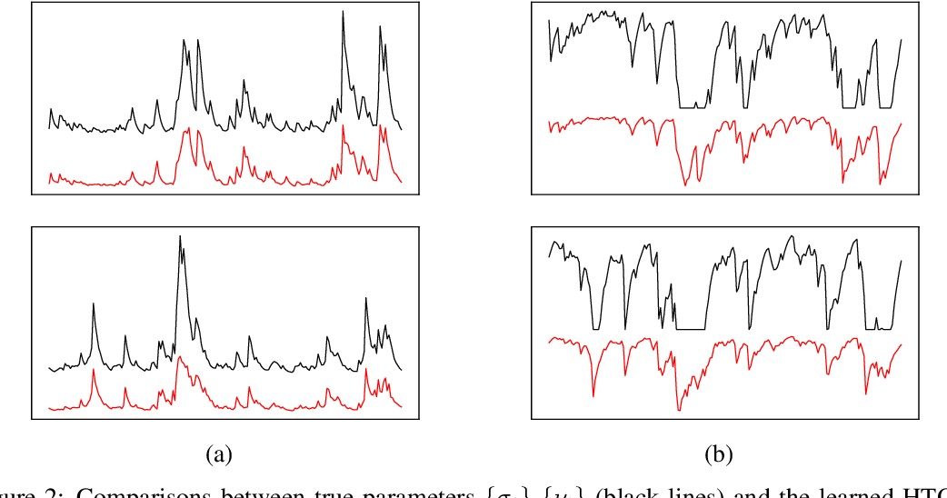Figure 3 for Parsimonious Quantile Regression of Financial Asset Tail Dynamics via Sequential Learning