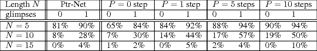 Figure 2 for Order Matters: Sequence to sequence for sets
