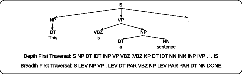 Figure 3 for Order Matters: Sequence to sequence for sets