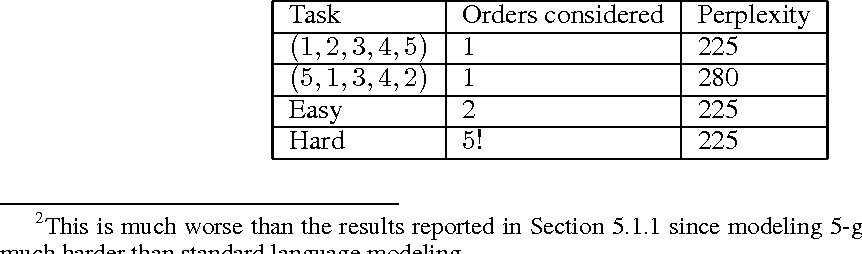 Figure 4 for Order Matters: Sequence to sequence for sets