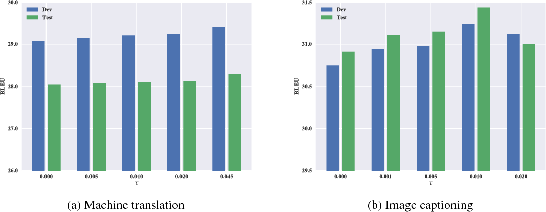 Figure 2 for From Credit Assignment to Entropy Regularization: Two New Algorithms for Neural Sequence Prediction