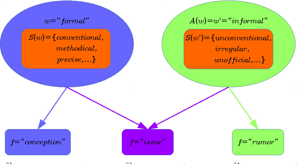 Integrating Distributional Lexical Contrast Into Word Embeddings For