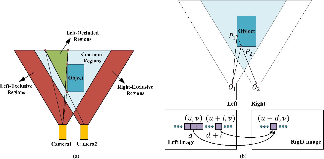 Figure 3 for Geometry-based Occlusion-Aware Unsupervised Stereo Matching for Autonomous Driving