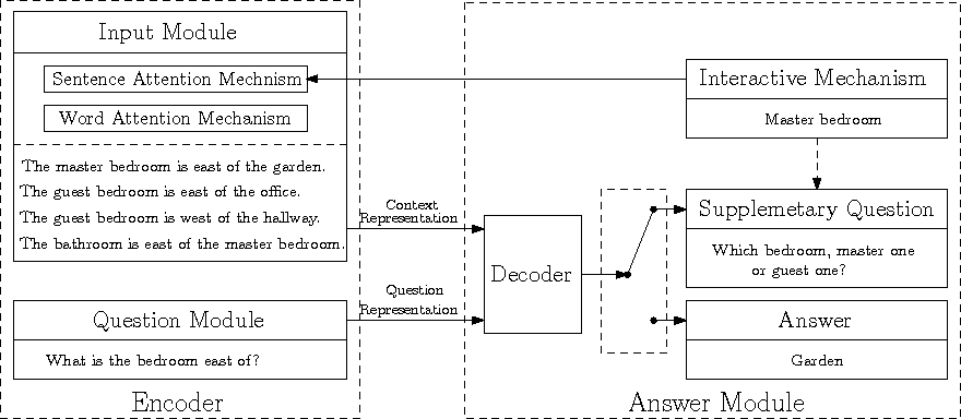Figure 1 for A Context-aware Attention Network for Interactive Question Answering