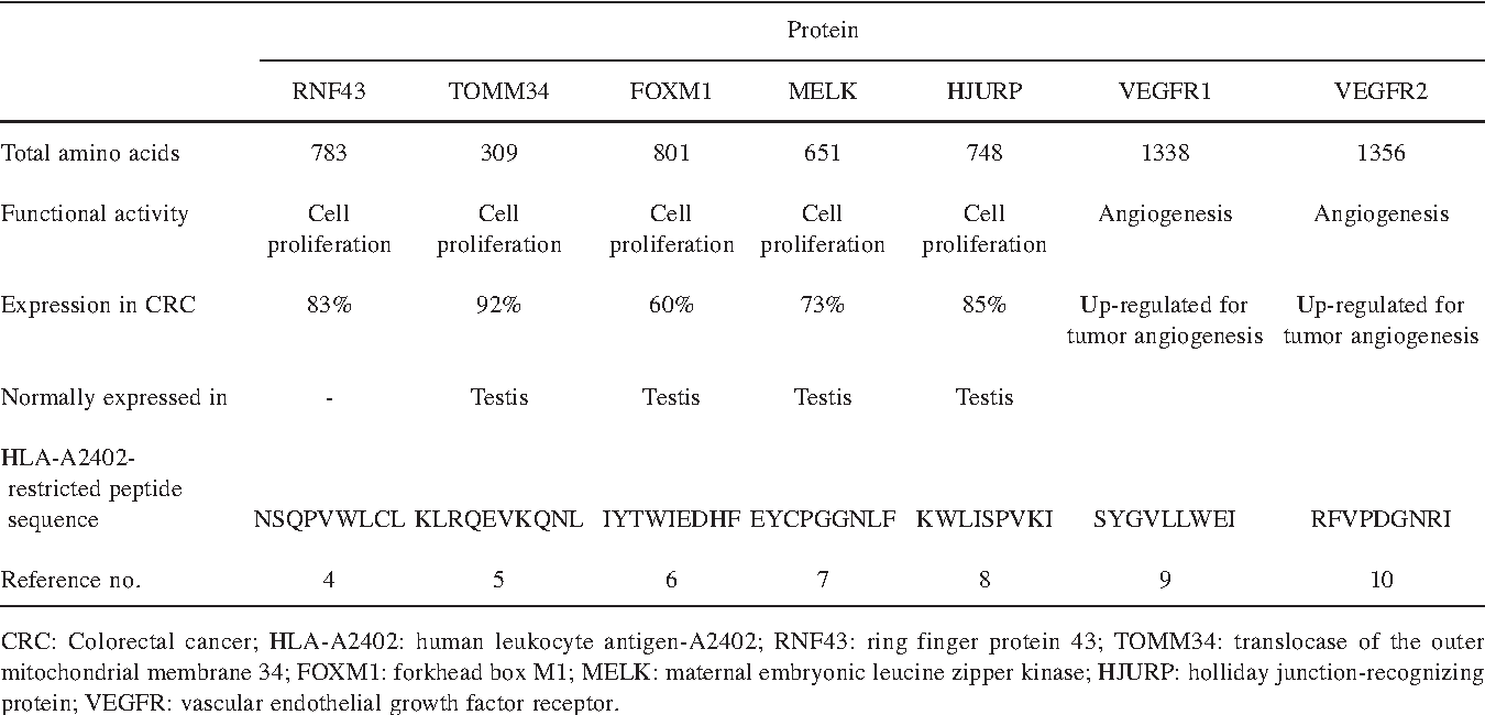 Table I. Peptides used in this trial.