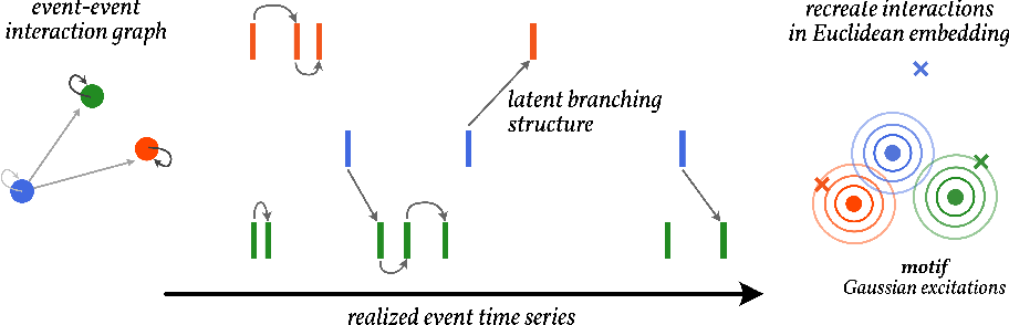 Figure 1 for Latent Embeddings of Point Process Excitations