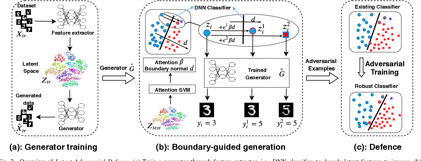 Figure 2 for Latent Adversarial Defence with Boundary-guided Generation