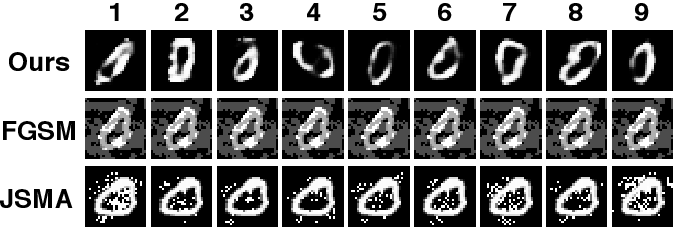 Figure 4 for Latent Adversarial Defence with Boundary-guided Generation