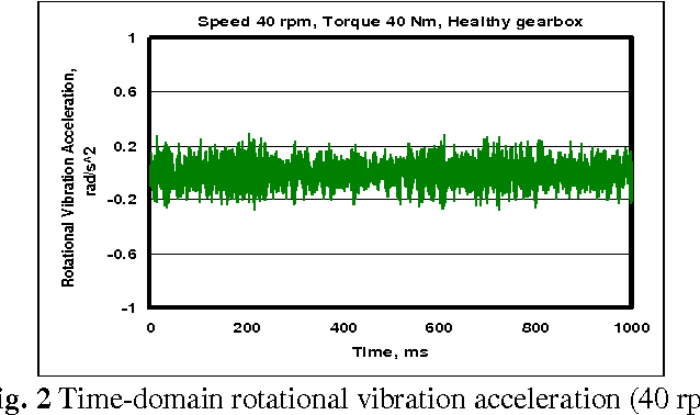 PDF] An Experimental Study on the Diagnostic Capability of Vibration