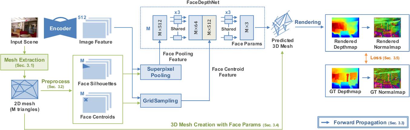 Figure 3 for MeshDepth: Disconnected Mesh-based Deep Depth Prediction