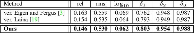 Figure 4 for MeshDepth: Disconnected Mesh-based Deep Depth Prediction