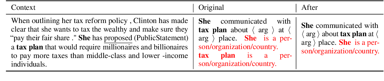 Figure 2 for Document-Level Event Argument Extraction by Conditional Generation