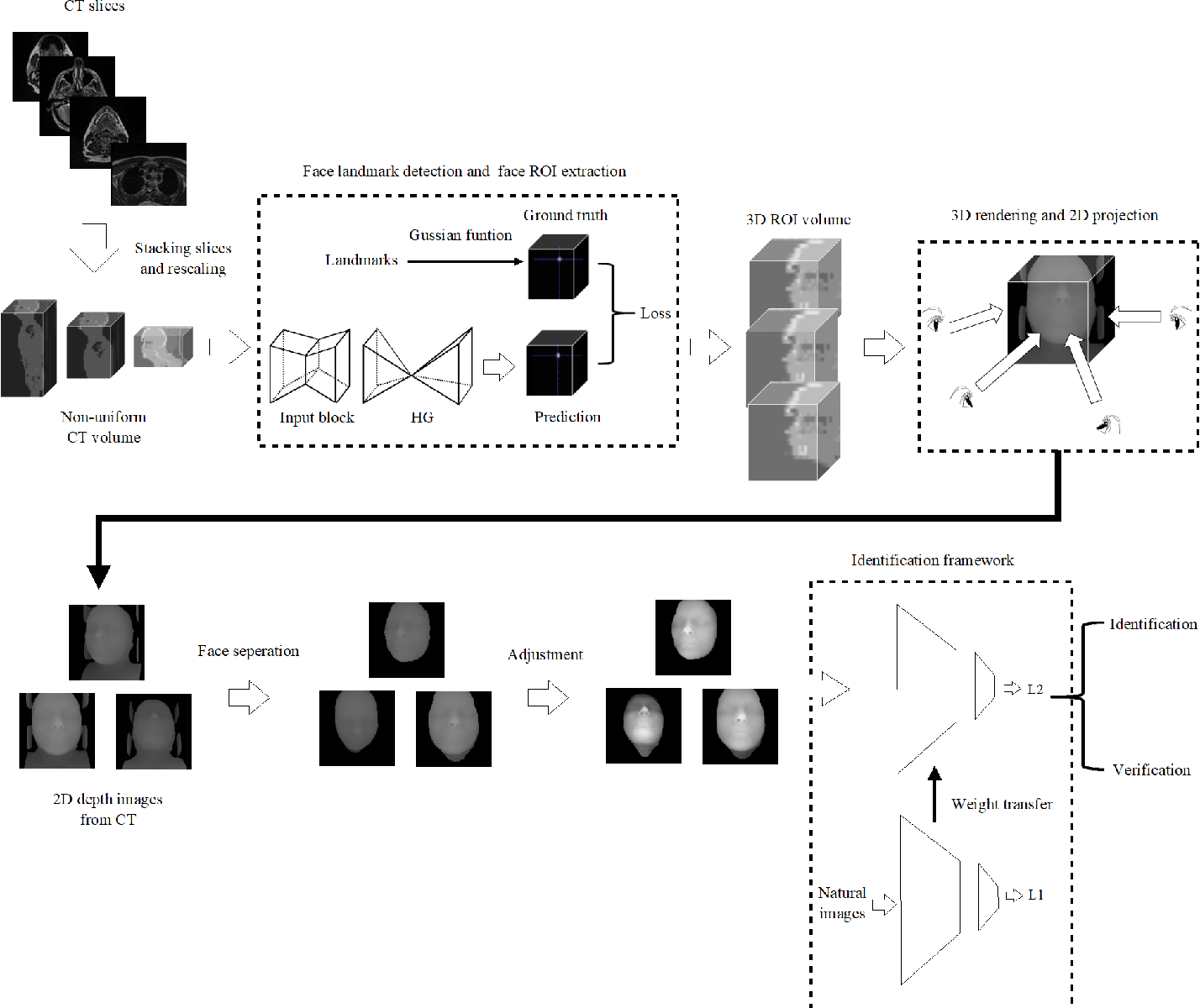 Figure 1 for Human Recognition Using Face in Computed Tomography