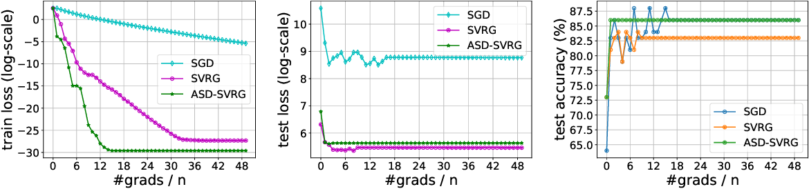 Figure 2 for Adaptive Sampling Distributed Stochastic Variance Reduced Gradient for Heterogeneous Distributed Datasets