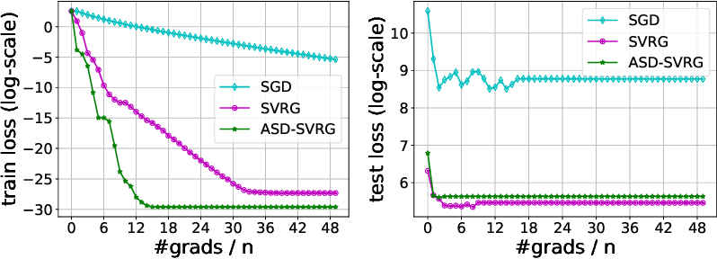 Figure 3 for Adaptive Sampling Distributed Stochastic Variance Reduced Gradient for Heterogeneous Distributed Datasets