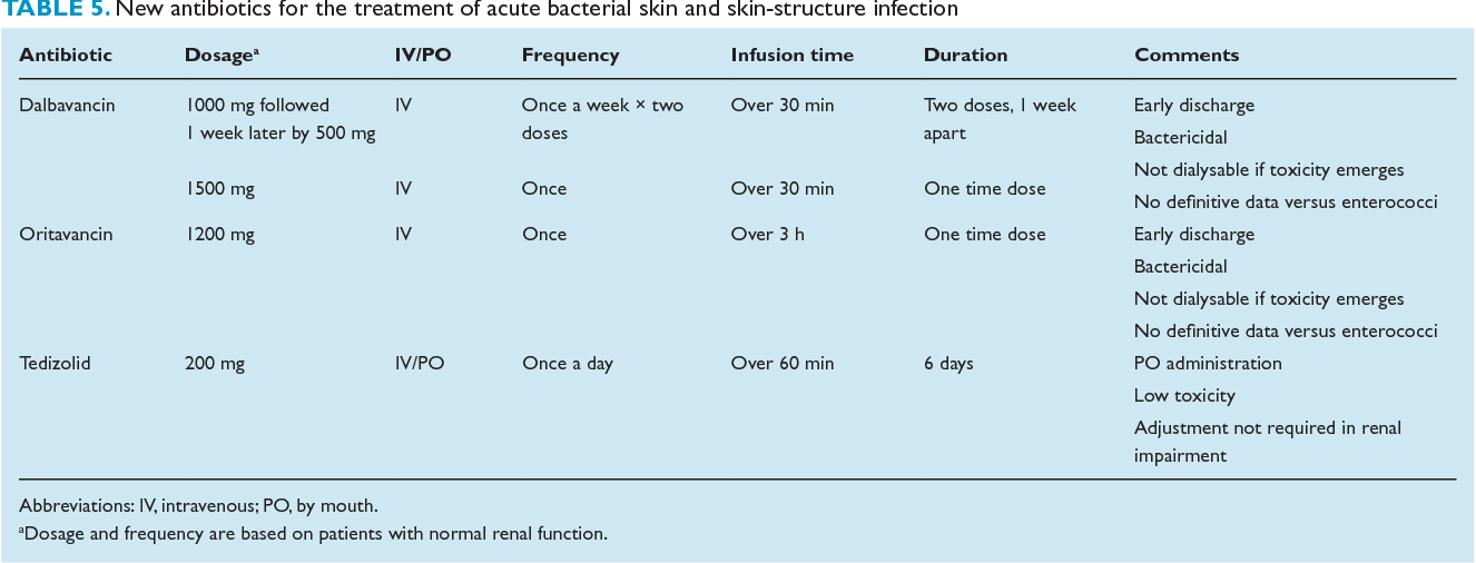 Table 5 from Current and future trends in antibiotic therapy of