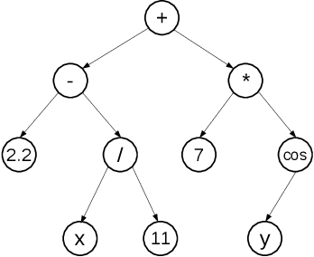 Figure 1 for Towards Deep Representation Learning with Genetic Programming
