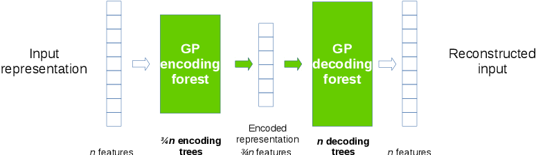 Figure 3 for Towards Deep Representation Learning with Genetic Programming