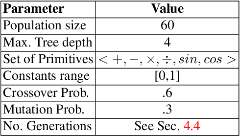 Figure 2 for Towards Deep Representation Learning with Genetic Programming