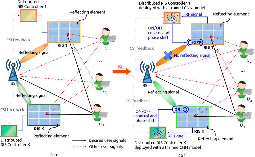 Figure 1 for Intelligent Spectrum Learning for Wireless Networks with Reconfigurable Intelligent Surfaces