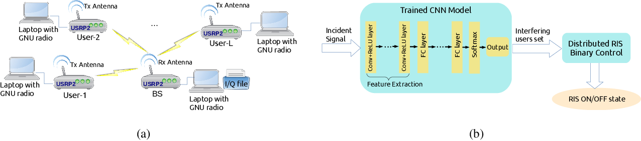 Figure 2 for Intelligent Spectrum Learning for Wireless Networks with Reconfigurable Intelligent Surfaces