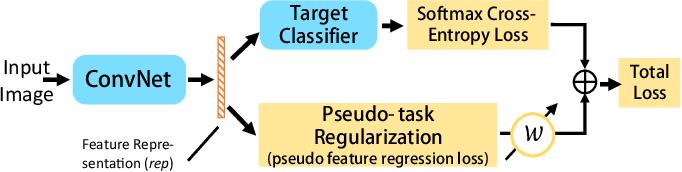 Figure 1 for Pseudo-task Regularization for ConvNet Transfer Learning