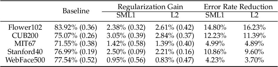 Figure 2 for Pseudo-task Regularization for ConvNet Transfer Learning