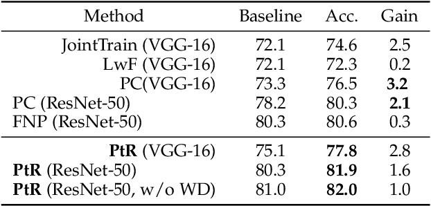 Figure 3 for Pseudo-task Regularization for ConvNet Transfer Learning