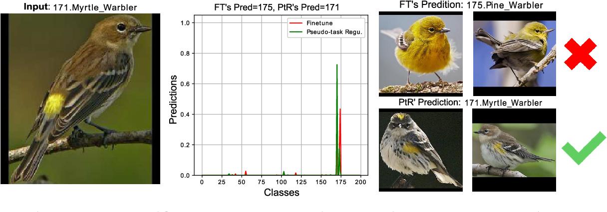 Figure 4 for Pseudo-task Regularization for ConvNet Transfer Learning