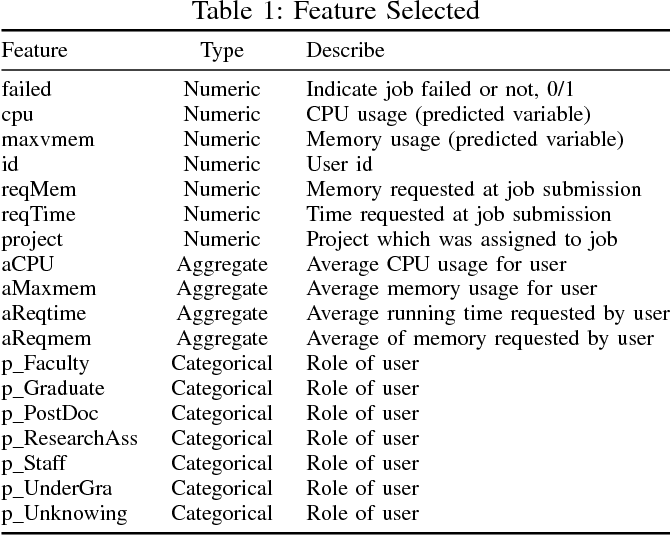 Figure 1 for Machine Learning for Predictive Analytics of Compute Cluster Jobs
