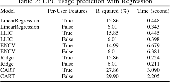 Figure 3 for Machine Learning for Predictive Analytics of Compute Cluster Jobs