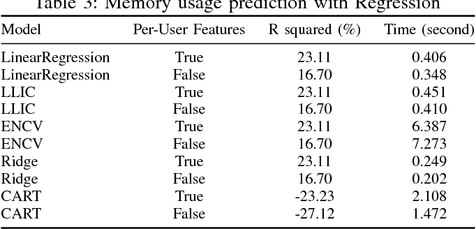 Figure 4 for Machine Learning for Predictive Analytics of Compute Cluster Jobs