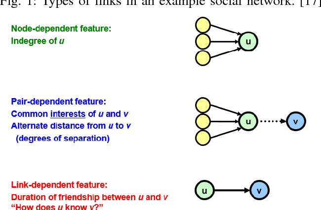 Figure 2 for Machine Learning for Predictive Analytics of Compute Cluster Jobs