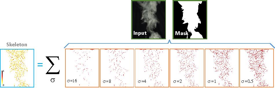 Figure 3 for Dense Motion Estimation for Smoke