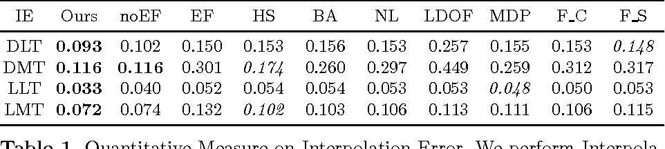 Figure 2 for Dense Motion Estimation for Smoke