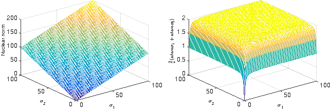 Figure 1 for Robust Subspace Clustering via Tighter Rank Approximation