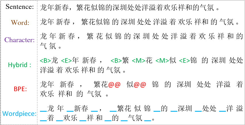 Figure 3 for Word, Subword or Character? An Empirical Study of Granularity in Chinese-English NMT