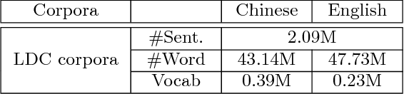 Figure 2 for Word, Subword or Character? An Empirical Study of Granularity in Chinese-English NMT