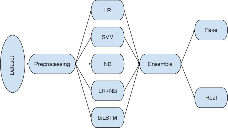 Figure 1 for TUDublin team at Constraint@AAAI2021 -- COVID19 Fake News Detection