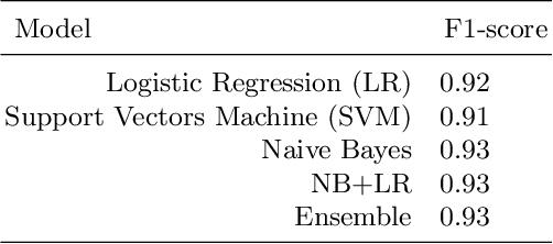 Figure 2 for TUDublin team at Constraint@AAAI2021 -- COVID19 Fake News Detection