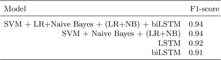 Figure 4 for TUDublin team at Constraint@AAAI2021 -- COVID19 Fake News Detection