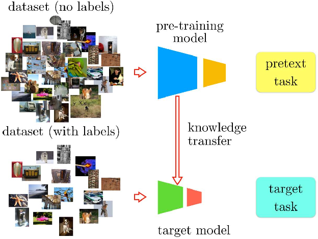Figure 1 for Boosting Self-Supervised Learning via Knowledge Transfer