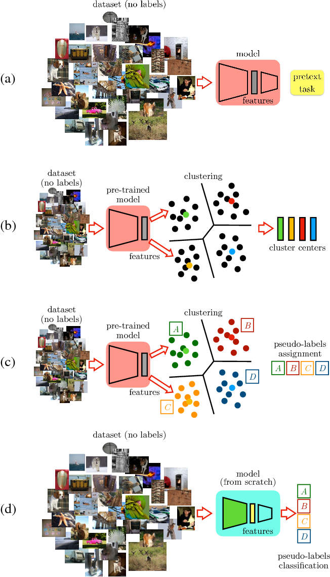 Figure 3 for Boosting Self-Supervised Learning via Knowledge Transfer