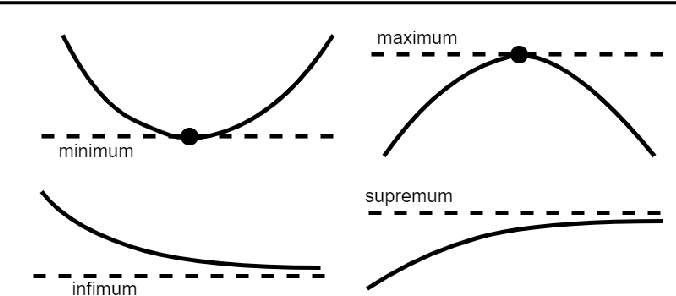 Figure 1 for KKT Conditions, First-Order and Second-Order Optimization, and Distributed Optimization: Tutorial and Survey