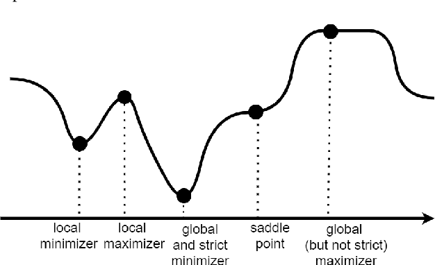 Figure 2 for KKT Conditions, First-Order and Second-Order Optimization, and Distributed Optimization: Tutorial and Survey
