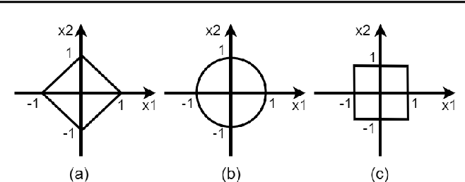 Figure 3 for KKT Conditions, First-Order and Second-Order Optimization, and Distributed Optimization: Tutorial and Survey