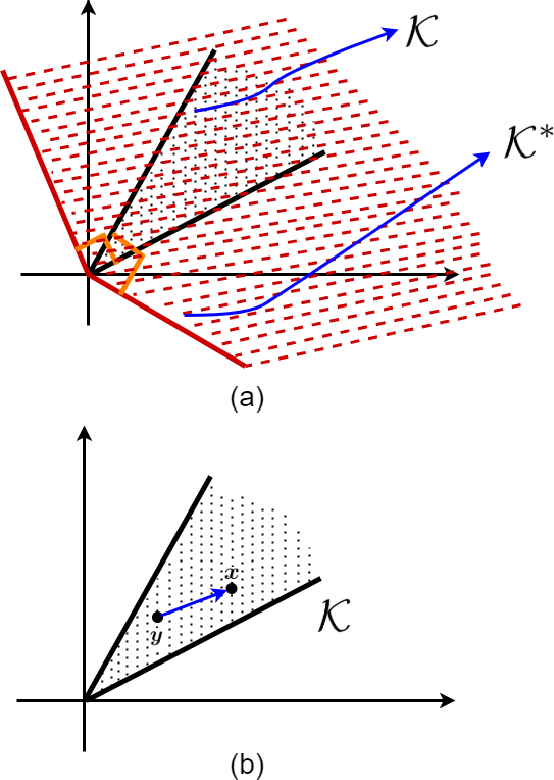 Figure 4 for KKT Conditions, First-Order and Second-Order Optimization, and Distributed Optimization: Tutorial and Survey