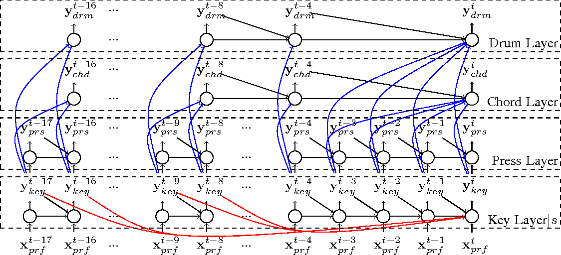 Figure 1 for Song From PI: A Musically Plausible Network for Pop Music Generation