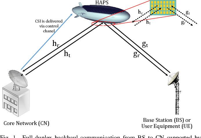 Figure 1 for Channel Estimation for Full-Duplex RIS-assisted HAPS Backhauling with Graph Attention Networks